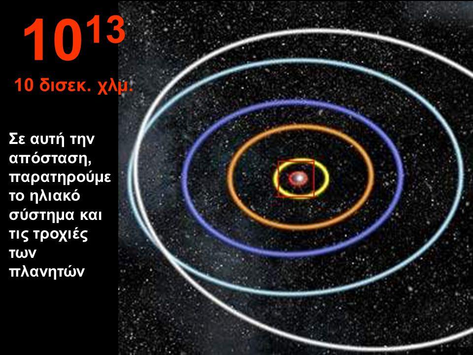 Τροχιές Ερμή, Αφροδίτης, Γης, Άρη και Δία. 10 12 1 δισεκ. χλμ.
