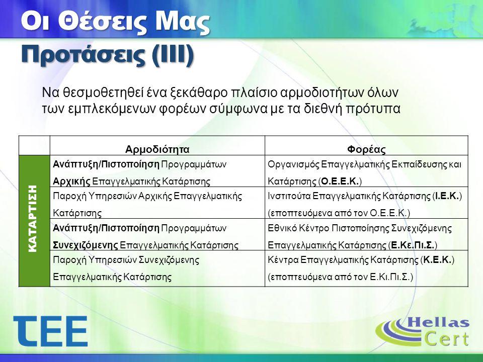 ΑρμοδιότηταΦορέας ΚΑΤΑΡΤΙΣΗ Ανάπτυξη/Πιστοποίηση Προγραμμάτων Αρχικής Επαγγελματικής Κατάρτισης Οργανισμός Επαγγελματικής Εκπαίδευσης και Κατάρτισης (Ο.Ε.Ε.Κ.) Παροχή Υπηρεσιών Αρχικής Επαγγελματικής Κατάρτισης Ινστιτούτα Επαγγελματικής Κατάρτισης (Ι.Ε.Κ.) (εποπτευόμενα από τον Ο.Ε.Ε.Κ.) Ανάπτυξη/Πιστοποίηση Προγραμμάτων Συνεχιζόμενης Επαγγελματικής Κατάρτισης Εθνικό Κέντρο Πιστοποίησης Συνεχιζόμενης Επαγγελματικής Κατάρτισης (Ε.Κε.Πι.Σ.) Παροχή Υπηρεσιών Συνεχιζόμενης Επαγγελματικής Κατάρτισης Κέντρα Επαγγελματικής Κατάρτισης (Κ.Ε.Κ.) (εποπτευόμενα από τον Ε.Κι.Πι.Σ.) Να θεσμοθετηθεί ένα ξεκάθαρο πλαίσιο αρμοδιοτήτων όλων των εμπλεκόμενων φορέων σύμφωνα με τα διεθνή πρότυπα Οι Θέσεις Μας Προτάσεις (ΙΙΙ)