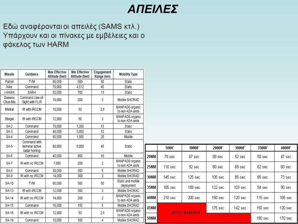 Παρατηρήσεις-Σημειώσεις Υπάρχει η παρουσία AWACS .