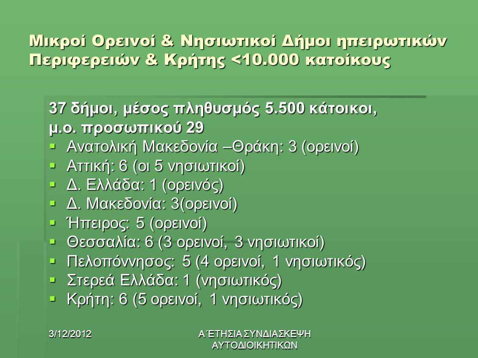 3/12/2012Α΄ΕΤΗΣΙΑ ΣΥΝΔΙΑΣΚΕΨΗ ΑΥΤΟΔΙΟΙΚΗΤΙΚΩΝ Μικροί Ορεινοί & Νησιωτικοί Δήμοι ηπειρωτικών Περιφερειών & Κρήτης <10.000 κατοίκους 37 δήμοι, μέσος πληθυσμός 5.500 κάτοικοι, μ.ο.