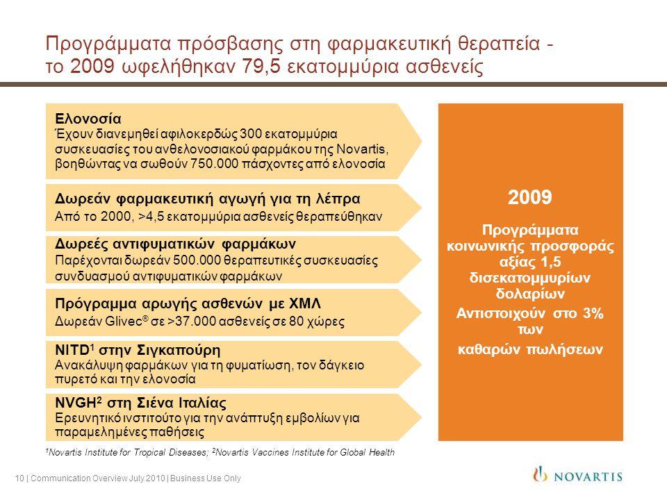 10 | Communication Overview July 2010 | Business Use Only Προγράμματα πρόσβασης στη φαρμακευτική θεραπεία - το 2009 ωφελήθηκαν 79,5 εκατομμύρια ασθενείς 1 Novartis Institute for Tropical Diseases; 2 Novartis Vaccines Institute for Global Health 2009 Προγράμματα κοινωνικής προσφοράς αξίας 1,5 δισεκατομμυρίων δολαρίων Αντιστοιχούν στο 3% των καθαρών πωλήσεων Ελονοσία Έχουν διανεμηθεί αφιλοκερδώς 300 εκατομμύρια συσκευασίες του ανθελονοσιακού φαρμάκου της Novartis, βοηθώντας να σωθούν 750.000 πάσχοντες από ελονοσία Δωρεάν φαρμακευτική αγωγή για τη λέπρα Από το 2000, >4,5 εκατομμύρια ασθενείς θεραπεύθηκαν Δωρεές αντιφυματικών φαρμάκων Παρέχονται δωρεάν 500.000 θεραπευτικές συσκευασίες συνδυασμού αντιφυματικών φαρμάκων Πρόγραμμα αρωγής ασθενών με ΧΜΛ Δωρεάν Glivec ® σε >37.000 ασθενείς σε 80 χώρες NITD 1 στην Σιγκαπούρη Ανακάλυψη φαρμάκων για τη φυματίωση, τον δάγκειο πυρετό και την ελονοσία NVGH 2 στη Σιένα Ιταλίας Ερευνητικό ινστιτούτο για την ανάπτυξη εμβολίων για παραμελημένες παθήσεις