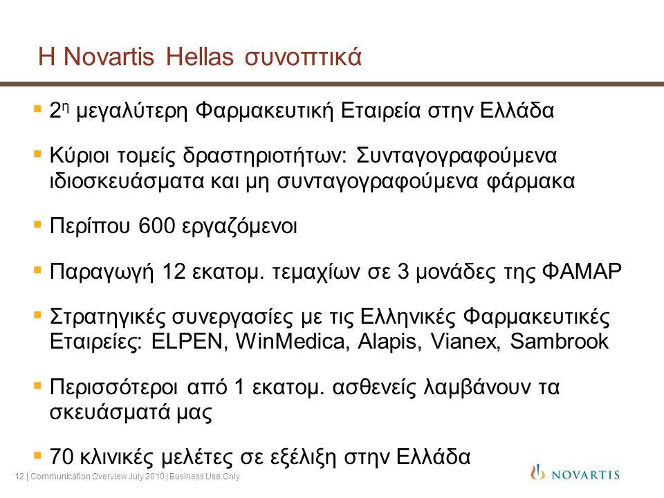 12 | Communication Overview July 2010 | Business Use Only Η Novartis Hellas συνοπτικά  2 η μεγαλύτερη Φαρμακευτική Εταιρεία στην Ελλάδα  Κύριοι τομείς δραστηριοτήτων: Συνταγογραφούμενα ιδιοσκευάσματα και μη συνταγογραφούμενα φάρμακα  Περίπου 600 εργαζόμενοι  Παραγωγή 12 εκατομ.