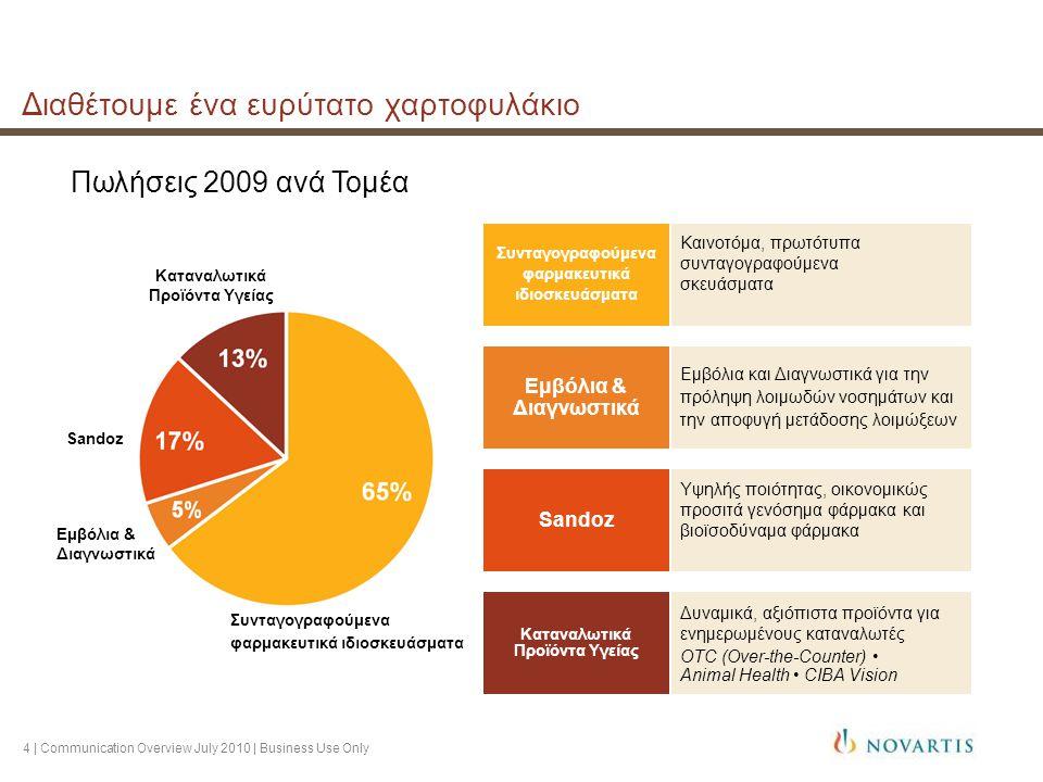 5 | Communication Overview July 2010 | Business Use Only Επιδιώκουμε σταθερά την καινοτομία  145 ασυναγώνιστα φαρμακευτικά προγράμματα σε φάσεις κλινικής ανάπτυξης  60 πρωτότυπα μόρια και θεραπευτικά αντισώματα  Η Novartis συγκαταλέγεται ανάμεσα στους κορυφαίους επενδυτές στην έρευνα 17% των καθαρών πωλήσεων επενδύονται στην Έρευνα & Ανάπτυξη  Η καινοτομία αποτελεί βασική προτεραιότητα σε όλες τις δραστηριότητες και επιχειρηματικές πρακτικές μας Οι ανεκπλήρωτες θεραπευτικές ανάγκες μάς παρακινούν στο να συνδέσουμε την επιστημονική γνώση με τις αντιλήψεις των ασθενών έτσι ώστε να δημιουργήσουμε καινοτόμα προϊόντα