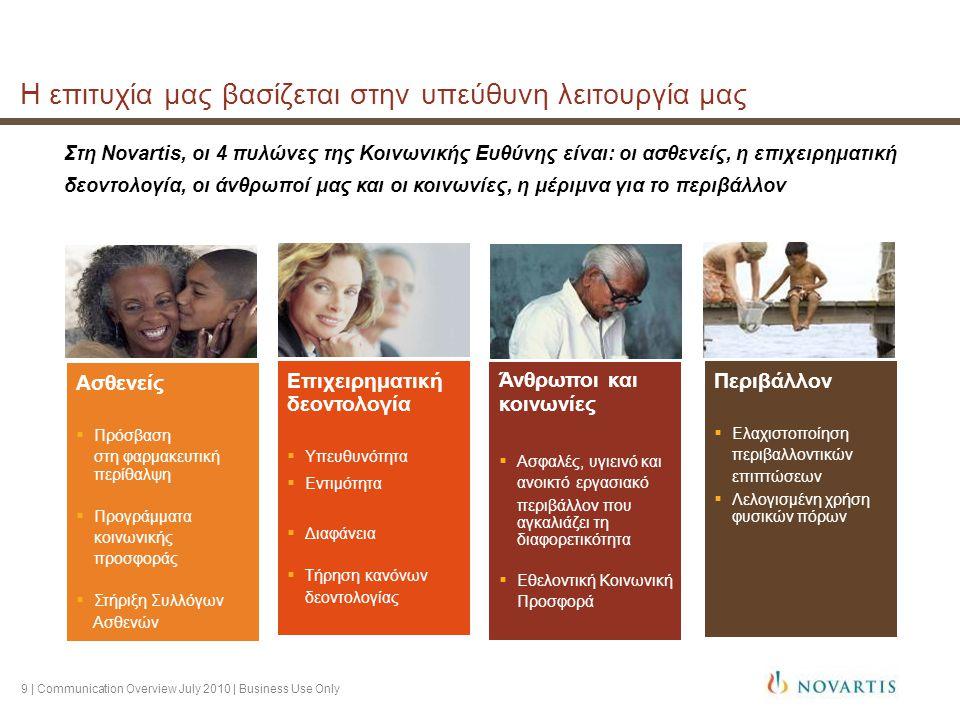 9 | Communication Overview July 2010 | Business Use Only Η επιτυχία μας βασίζεται στην υπεύθυνη λειτουργία μας Στη Novartis, οι 4 πυλώνες της Κοινωνικής Ευθύνης είναι: οι ασθενείς, η επιχειρηματική δεοντολογία, οι άνθρωποί μας και οι κοινωνίες, η μέριμνα για το περιβάλλον Περιβάλλον  Ελαχιστοποίηση περιβαλλοντικών επιπτώσεων  Λελογισμένη χρήση φυσικών πόρων Ασθενείς  Πρόσβαση στη φαρμακευτική περίθαλψη  Προγράμματα κοινωνικής προσφοράς  Στήριξη Συλλόγων Ασθενών Άνθρωποι και κοινωνίες  Ασφαλές, υγιεινό και ανοικτό εργασιακό περιβάλλον που αγκαλιάζει τη διαφορετικότητα  Εθελοντική Κοινωνική Προσφορά Επιχειρηματική δεοντολογία  Υπευθυνότητα  Εντιμότητα  Διαφάνεια  Τήρηση κανόνων δεοντολογίας