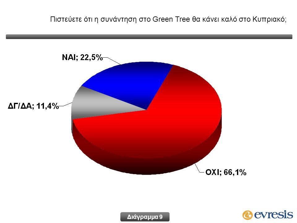 Πιστεύετε ότι η συνάντηση στο Green Tree θα κάνει καλό στο Κυπριακό; Διάγραμμα 9