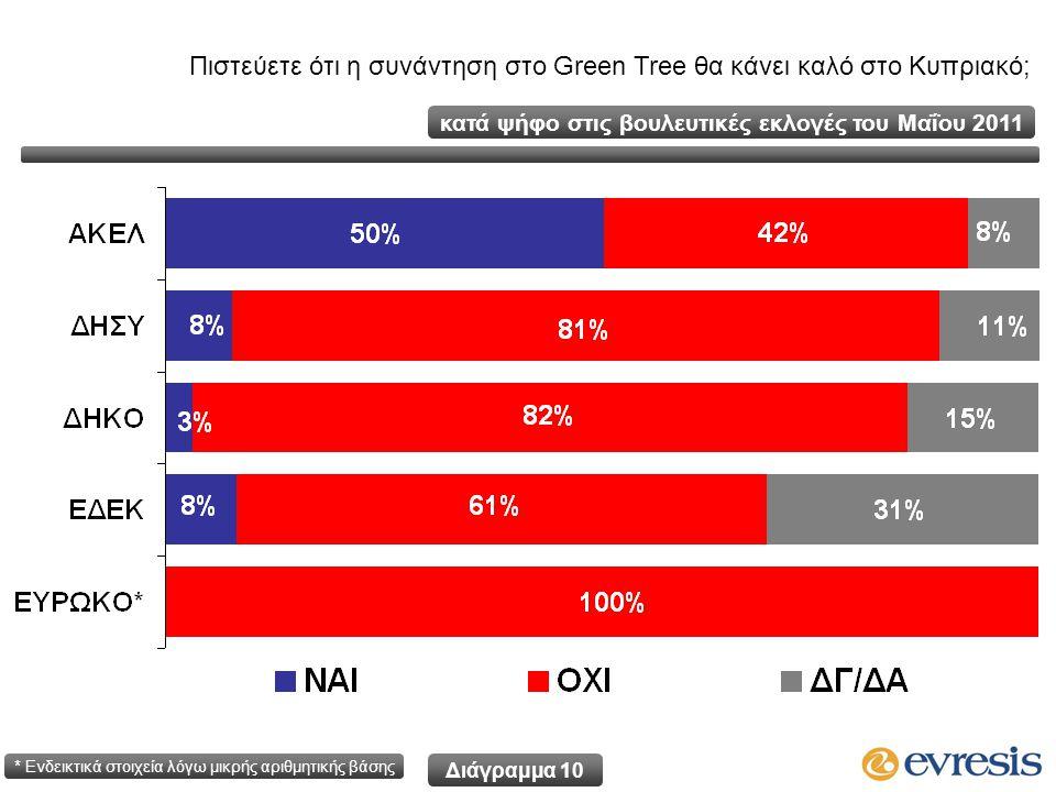 Πιστεύετε ότι η συνάντηση στο Green Tree θα κάνει καλό στο Κυπριακό; κατά ψήφο στις βουλευτικές εκλογές του Μαΐου 2011 * Ενδεικτικά στοιχεία λόγω μικρής αριθμητικής βάσης Διάγραμμα 10
