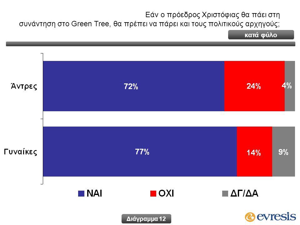 Εάν ο πρόεδρος Χριστόφιας θα πάει στη συνάντηση στο Green Tree, θα πρέπει να πάρει και τους πολιτικούς αρχηγούς; Διάγραμμα 12 κατά φύλο