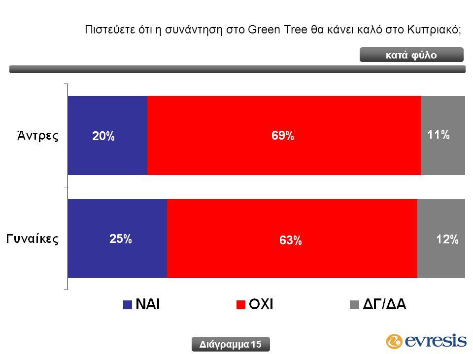 Πιστεύετε ότι η συνάντηση στο Green Tree θα κάνει καλό στο Κυπριακό; Διάγραμμα 15 κατά φύλο