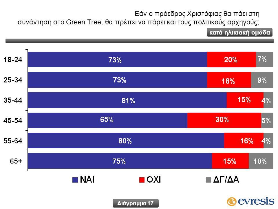 Εάν ο πρόεδρος Χριστόφιας θα πάει στη συνάντηση στο Green Tree, θα πρέπει να πάρει και τους πολιτικούς αρχηγούς; Διάγραμμα 17 κατά ηλικιακή ομάδα
