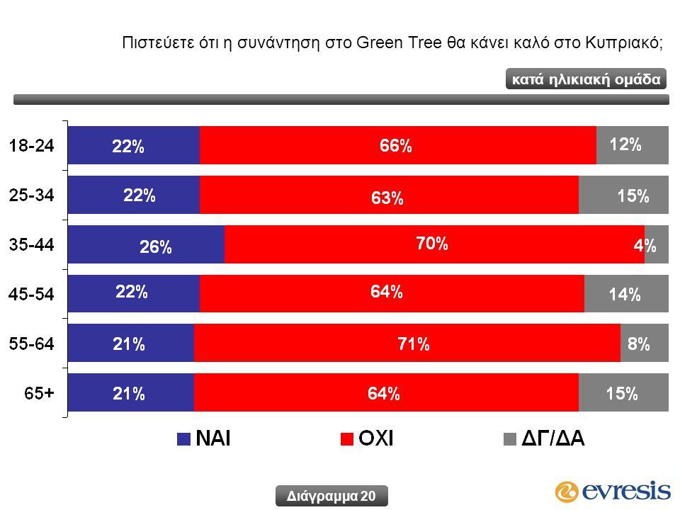 Πιστεύετε ότι η συνάντηση στο Green Tree θα κάνει καλό στο Κυπριακό; Διάγραμμα 20 κατά ηλικιακή ομάδα