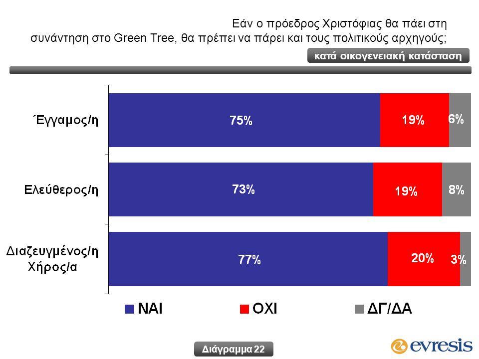 Εάν ο πρόεδρος Χριστόφιας θα πάει στη συνάντηση στο Green Tree, θα πρέπει να πάρει και τους πολιτικούς αρχηγούς; Διάγραμμα 22 κατά οικογενειακή κατάσταση