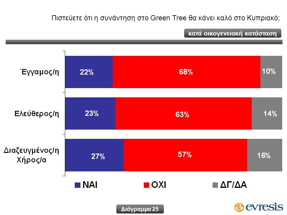 Πιστεύετε ότι η συνάντηση στο Green Tree θα κάνει καλό στο Κυπριακό; Διάγραμμα 25 κατά οικογενειακή κατάσταση