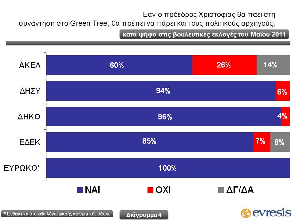 Εάν ο πρόεδρος Χριστόφιας θα πάει στη συνάντηση στο Green Tree, θα πρέπει να πάρει και τους πολιτικούς αρχηγούς; κατά ψήφο στις βουλευτικές εκλογές του Μαΐου 2011 * Ενδεικτικά στοιχεία λόγω μικρής αριθμητικής βάσης Διάγραμμα 4