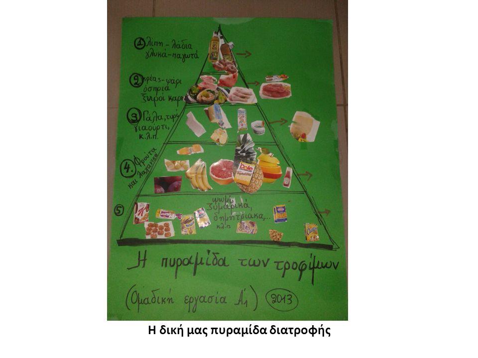 Η δική μας πυραμίδα διατροφής