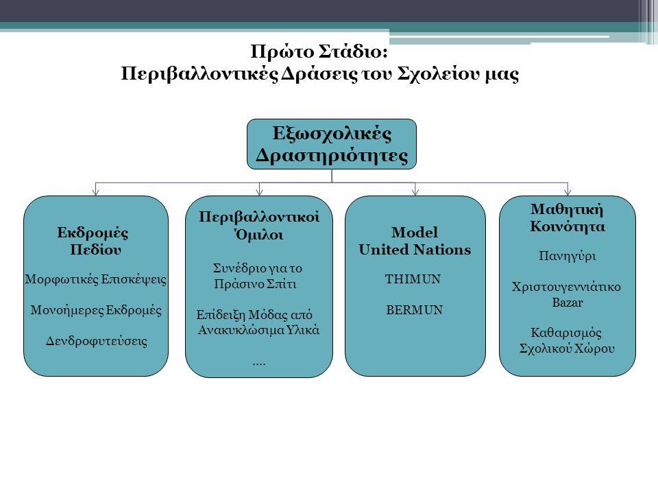 Πρώτο Στάδιο: Περιβαλλοντικές Δράσεις του Σχολείου μας (Μέρος Δεύτερο) Ακαδημαϊκά Προγράμματα (Μαθήματα) Διεθνές Πρόγραμμα (ΙΒ) Βιολογία Περιβαλλοντικά Συστήματα & Κοινωνίες Ελληνικό Πρόγραμμα Γεωλογία Βιολογία Τεχνολογία Γεωγραφία Αρχές Περιβαλλοντικών Επιστημών Χημεία