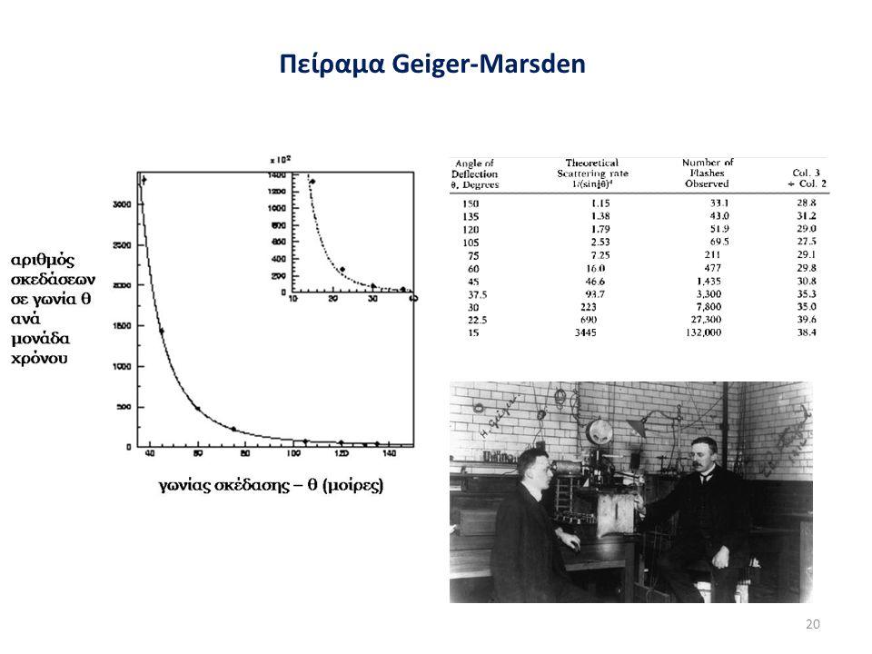 Πείραμα Geiger-Marsden 20
