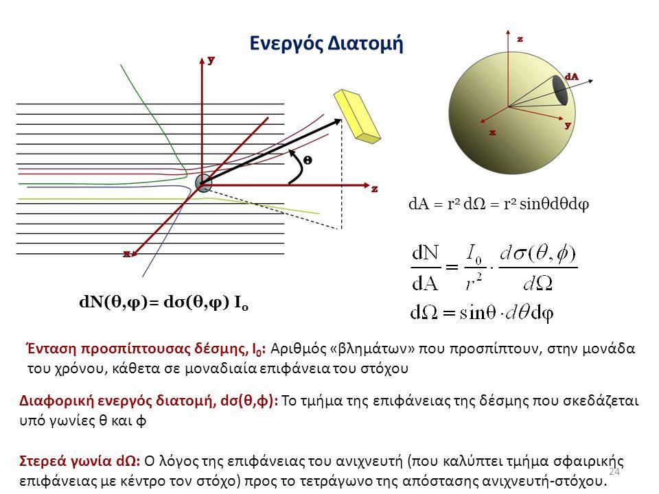 dA = r 2 dΩ = r 2 sinθdθdφ dN(θ,φ)= dσ(θ,φ) Ι ο Ενεργός Διατομή Ένταση προσπίπτουσας δέσμης, Ι 0 : Αριθμός «βλημάτων» που προσπίπτουν, στην μονάδα του χρόνου, κάθετα σε μοναδιαία επιφάνεια του στόχου Διαφορική ενεργός διατομή, dσ(θ,φ): Το τμήμα της επιφάνειας της δέσμης που σκεδάζεται υπό γωνίες θ και φ Στερεά γωνία dΩ: Ο λόγος της επιφάνειας του ανιχνευτή (που καλύπτει τμήμα σφαιρικής επιφάνειας με κέντρο τον στόχο) προς το τετράγωνο της απόστασης ανιχνευτή-στόχου.