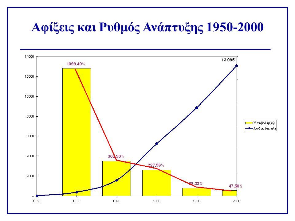 Αφίξεις και Ρυθμός Ανάπτυξης 1950-2000