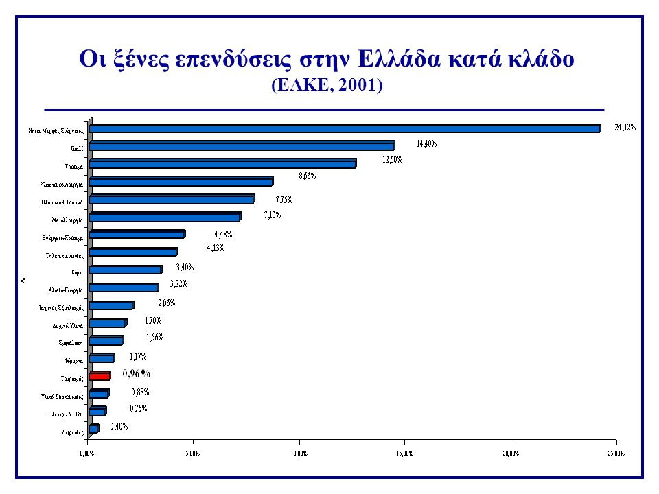 Οι ξένες επενδύσεις στην Ελλάδα κατά κλάδο (ΕΛΚΕ, 2001)