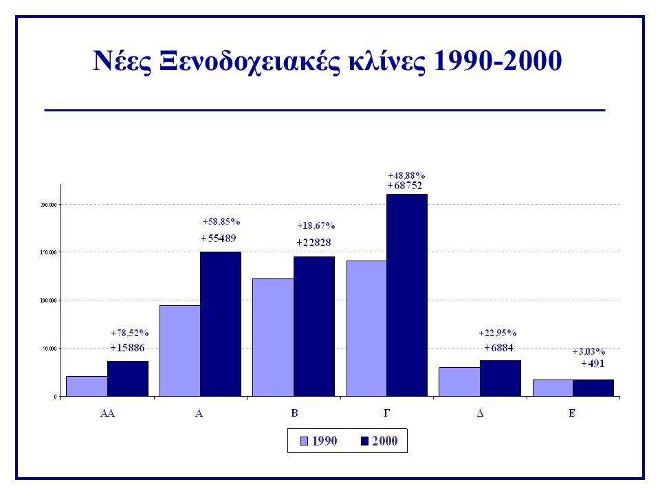 Νέες Ξενοδοχειακές κλίνες 1990-2000