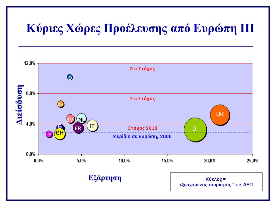 Κύριες Χώρες Προέλευσης εκτός Ευρώπης Κύκλος = εξερχόμενος τουρισμός * κ.κ ΑΕΠ Εξάρτηση Διείσδυση