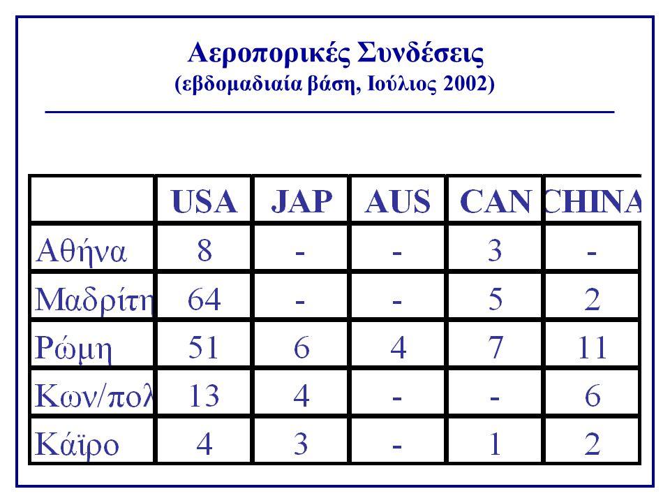 Αεροπορικές Συνδέσεις (εβδομαδιαία βάση, Ιούλιος 2002)