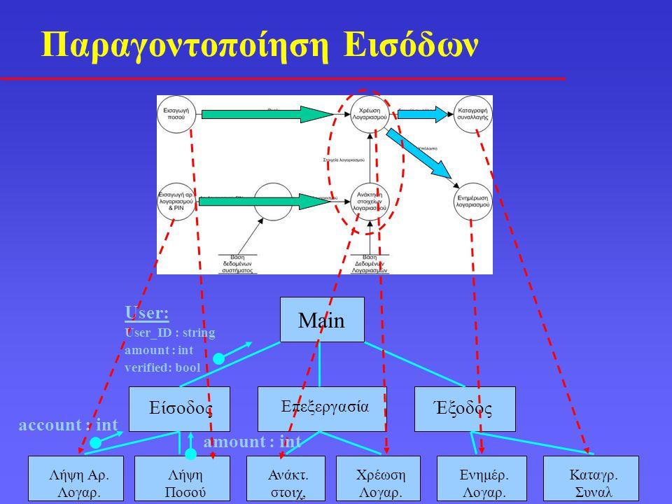Παραγοντοποίηση Εισόδων Main Είσοδος Επεξεργασία Έξοδος Λήψη Αρ.