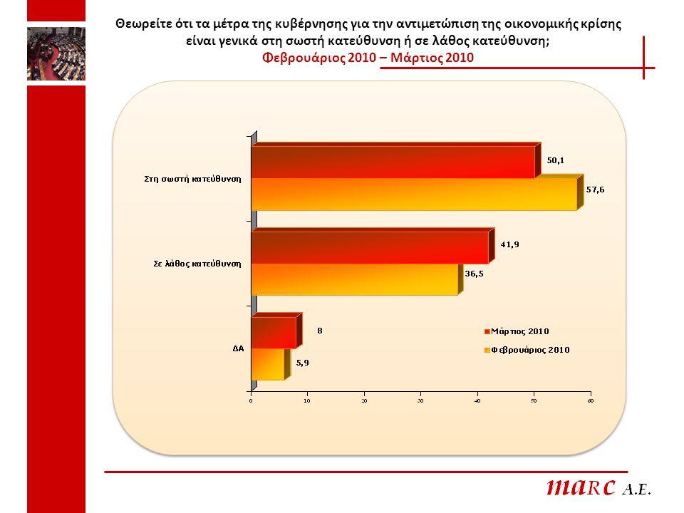 Θεωρείτε ότι τα μέτρα της κυβέρνησης για την αντιμετώπιση της οικονομικής κρίσης είναι γενικά στη σωστή κατεύθυνση ή σε λάθος κατεύθυνση; Φεβρουάριος 2010 – Μάρτιος 2010
