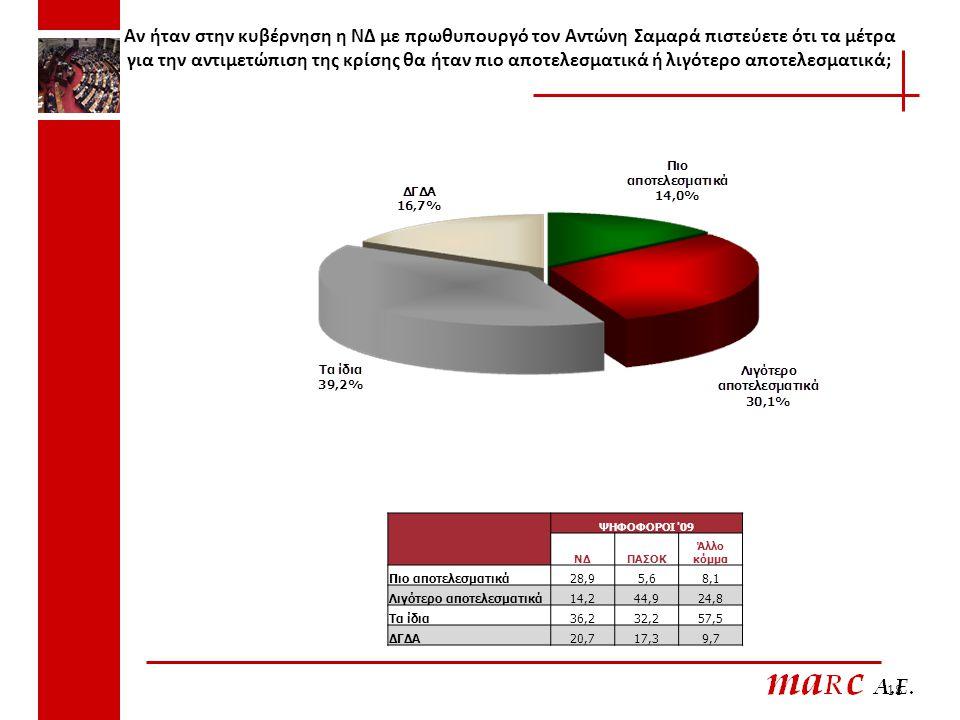 Αν ήταν στην κυβέρνηση η ΝΔ με πρωθυπουργό τον Αντώνη Σαμαρά πιστεύετε ότι τα μέτρα για την αντιμετώπιση της κρίσης θα ήταν πιο αποτελεσματικά ή λιγότερο αποτελεσματικά; 18 ΨΗΦΟΦΟΡΟΙ 09 ΝΔΠΑΣΟΚ Άλλο κόμμα Πιο αποτελεσματικά28,95,68,1 Λιγότερο αποτελεσματικά14,244,924,8 Τα ίδια36,232,257,5 ΔΓΔΑ20,717,39,7