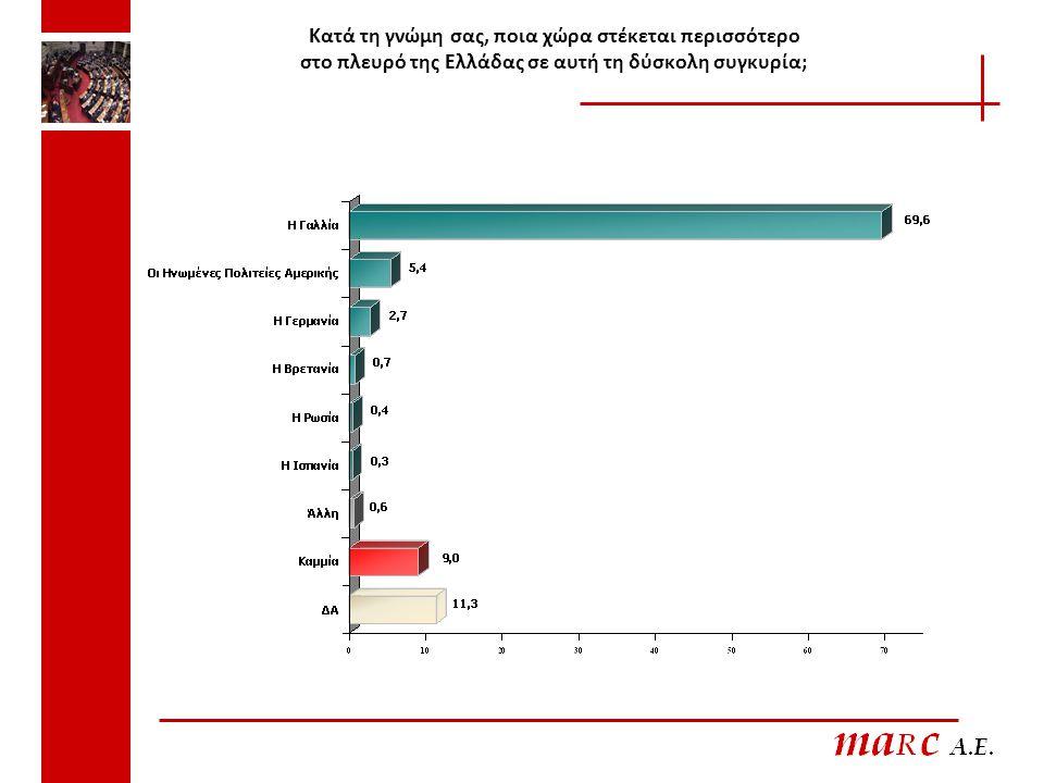 Κατά τη γνώμη σας, ποια χώρα στέκεται περισσότερο στο πλευρό της Ελλάδας σε αυτή τη δύσκολη συγκυρία;