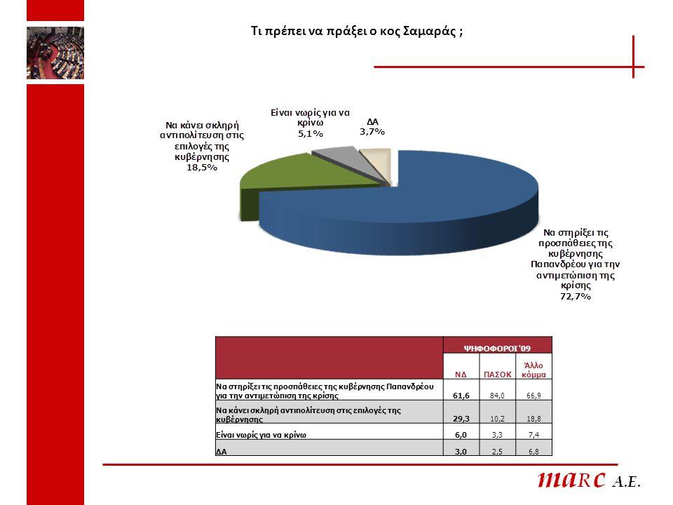 Τι πρέπει να πράξει ο κος Σαμαράς ; ΨΗΦΟΦΟΡΟΙ 09 ΝΔΠΑΣΟΚ Άλλο κόμμα Να στηρίξει τις προσπάθειες της κυβέρνησης Παπανδρέου για την αντιμετώπιση της κρίσης61,684,066,9 Να κάνει σκληρή αντιπολίτευση στις επιλογές της κυβέρνησης29,310,218,8 Είναι νωρίς για να κρίνω6,03,37,4 ΔΑ3,02,56,8