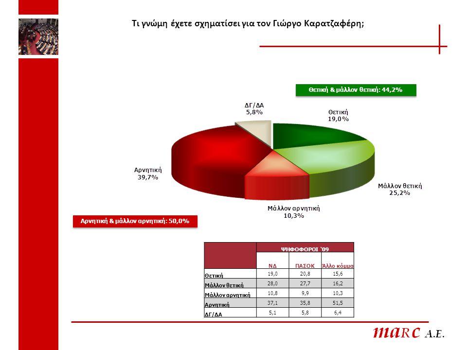 Τι γνώμη έχετε σχηματίσει για τον Γιώργο Καρατζαφέρη; Θετική & μάλλον θετική: 44,2% Αρνητική & μάλλον αρνητική: 50,0% ΨΗΦΟΦΟΡΟΙ '09 ΝΔΠΑΣΟΚΆλλο κόμμα