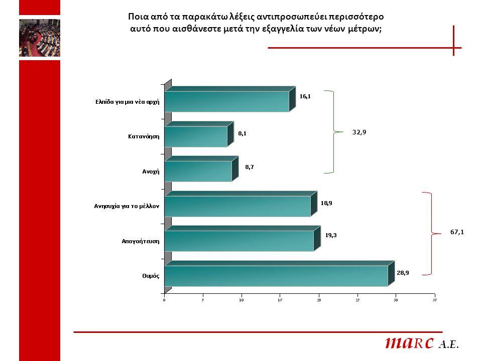 ΨΗΦΟΦΟΡΟΙ 09 ΝΔΠΑΣΟΚ Άλλο κόμμα Να επιδιώξουν γενικό ξεσηκωμό με συλλαλητήρια και απεργίες για να καταργηθούν τα μέτρα 21,112,739,9 Να εκφράσουν την αντίθεσή τους χωρίς όμως να επιδιώξουν έντονες κοινωνικές αντιδράσεις 34,938,129,8 Να επιδιώξουν κοινωνική ειρήνη μέχρι να ξεπεραστεί η κρίση40,147,226,6 ΔΑ3,92,03,6