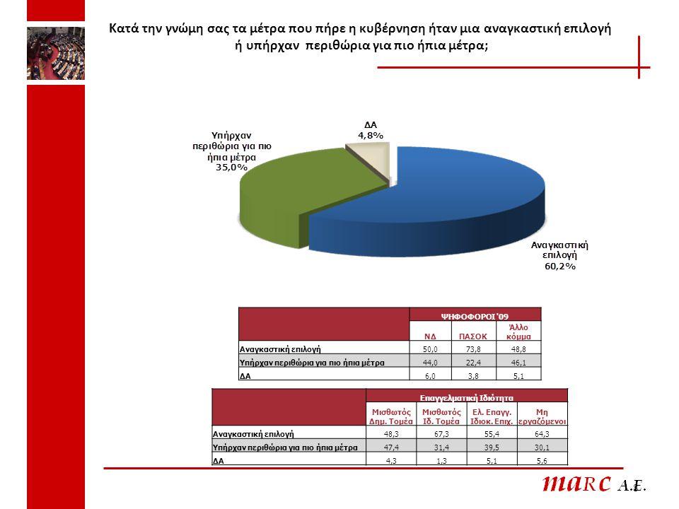 Κατά την γνώμη σας τα μέτρα που πήρε η κυβέρνηση ήταν μια αναγκαστική επιλογή ή υπήρχαν περιθώρια για πιο ήπια μέτρα; Φεβρουάριος 2010 – Μάρτιος 2010