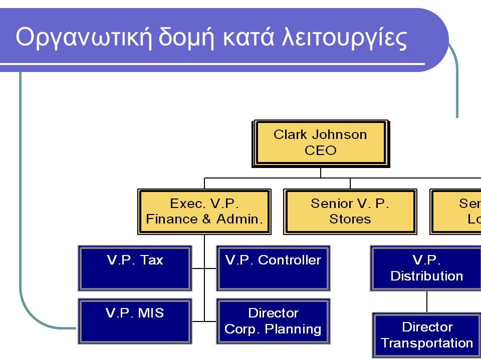 15 Οργανωτική δομή κατά λειτουργίες