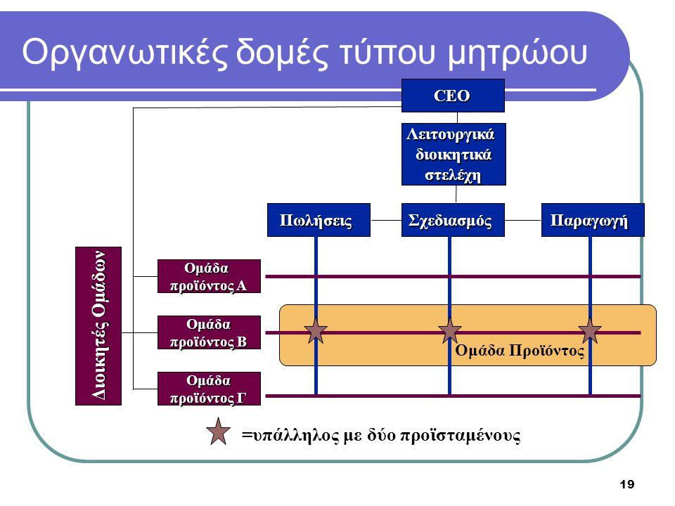 19 Οργανωτικές δομές τύπου μητρώου CEO Λειτουργικάδιοικητικάστελέχη ΠωλήσειςΣχεδιασμόςΠαραγωγή Ομάδα προϊόντος A Ομάδα προϊόντος B Ομάδα προϊόντος Γ Ο