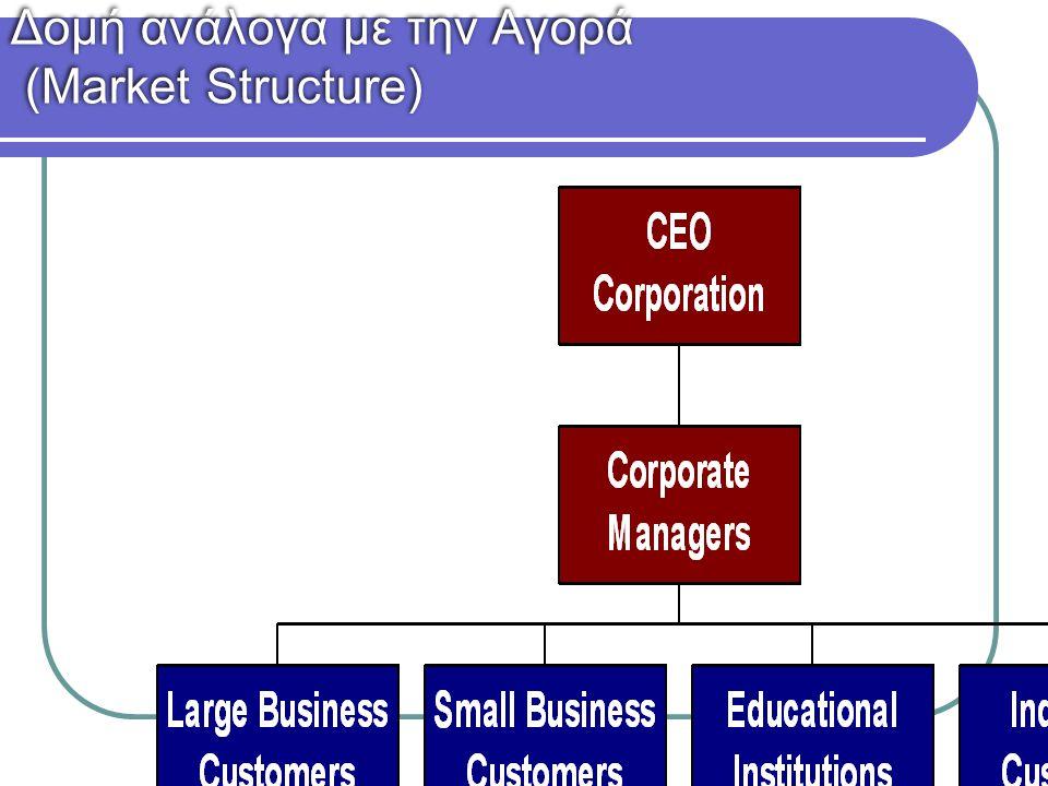 26 Δομή ανάλογα με την Αγορά (Market Structure)