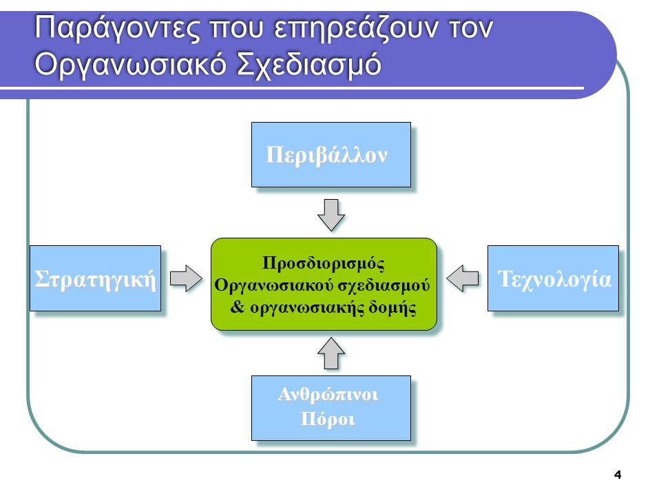 25 Δομή ανάλογα με τη Γεωγραφία (Geographic Structure)