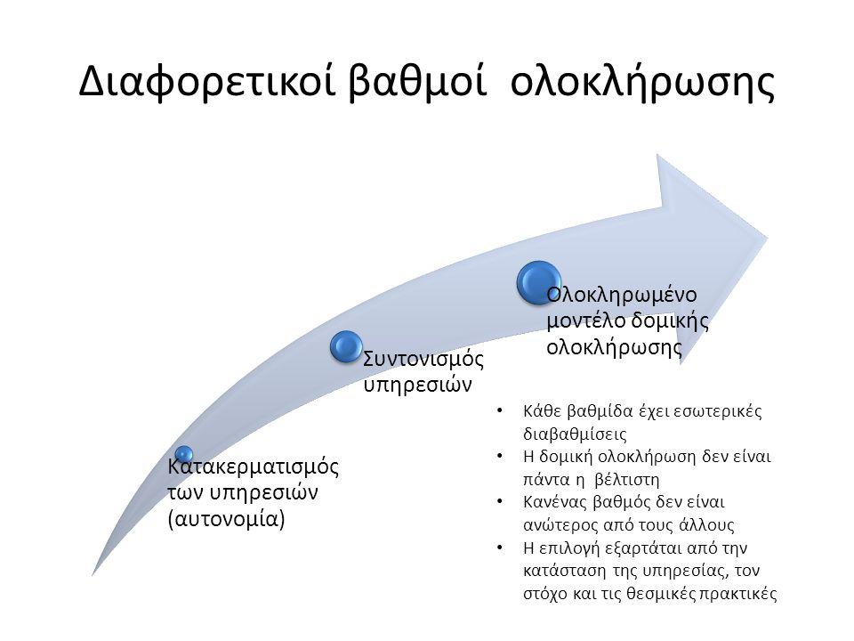 Κατακερματισμός των υπηρεσιών (αυτονομία) Συντονισμός υπηρεσιών Ολοκληρωμένο μοντέλο δομικής ολοκλήρωσης Διαφορετικοί βαθμοί ολοκλήρωσης Κάθε βαθμίδα
