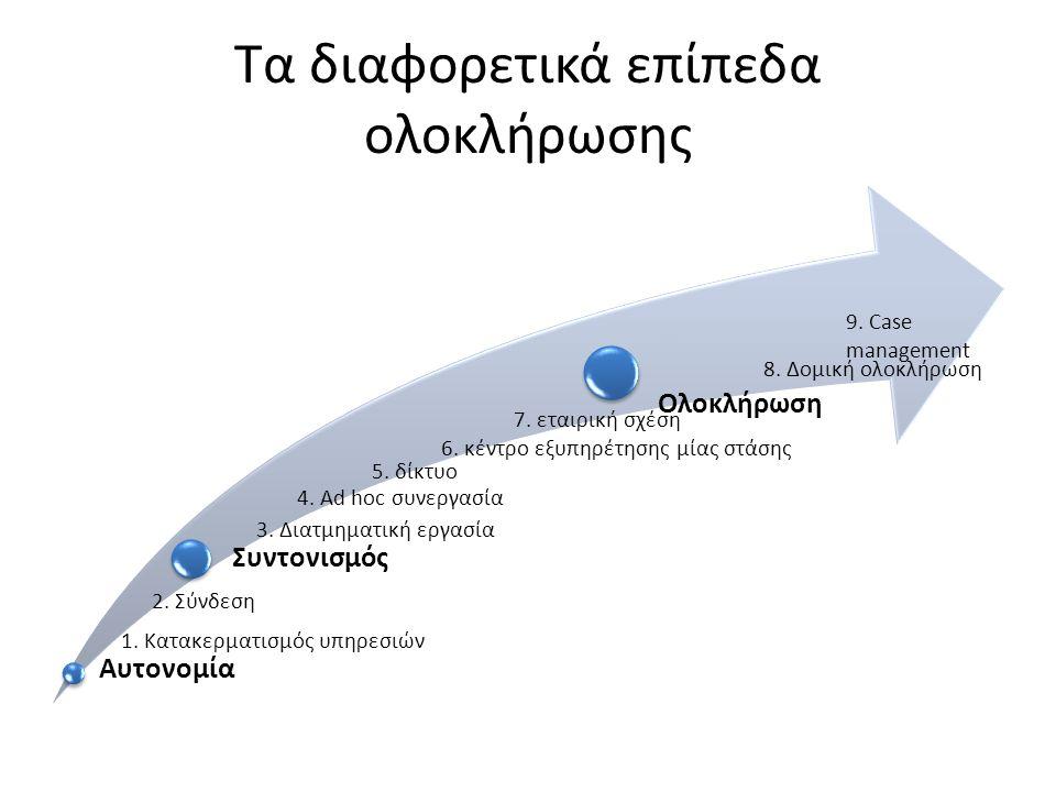 Τα διαφορετικά επίπεδα ολοκλήρωσης Αυτονομία Συντονισμός Ολοκλήρωση 1. Κατακερματισμός υπηρεσιών 2. Σύνδεση 3. Διατμηματική εργασία 4. Ad hoc συνεργασ