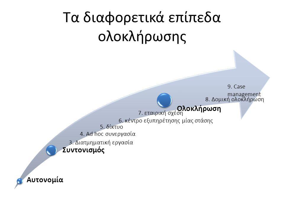 Τα διαφορετικά επίπεδα ολοκλήρωσης Αυτονομία Συντονισμός Ολοκλήρωση 3. Διατμηματική εργασία 4. Ad hoc συνεργασία 5. δίκτυο 6. κέντρο εξυπηρέτησης μίας