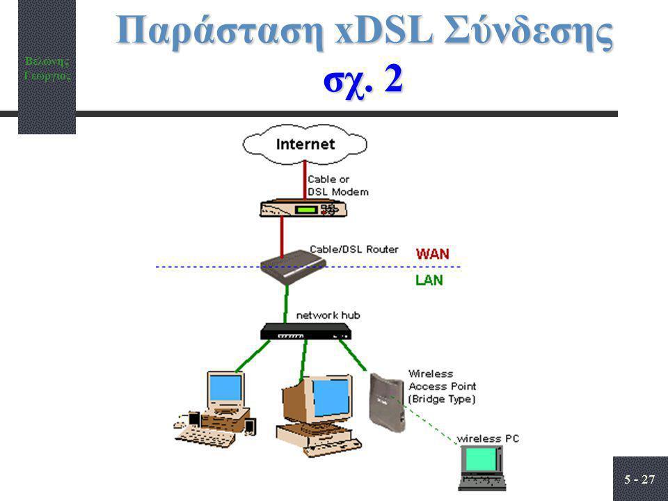 Βελώνης Γεώργιος 5 - 27 Παράσταση xDSL Σύνδεσης σχ. 2