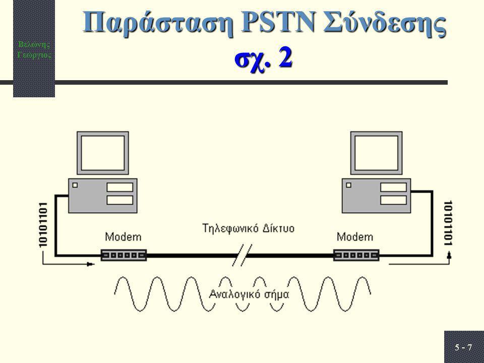 Βελώνης Γεώργιος 5 - 7 Παράσταση PSTN Σύνδεσης σχ. 2