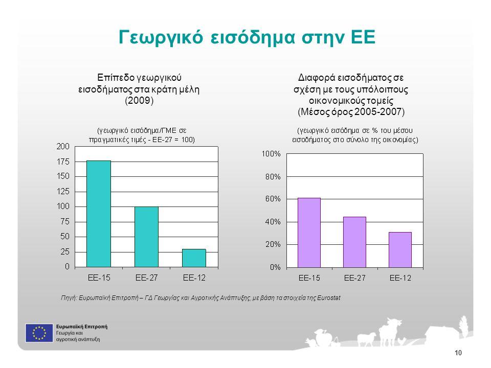 10 Γεωργικό εισόδημα στην ΕΕ Διαφορά εισοδήματος σε σχέση με τους υπόλοιπους οικονομικούς τομείς (Μέσος όρος 2005-2007) Επίπεδο γεωργικού εισοδήματος στα κράτη μέλη (2009) Πηγή: Ευρωπαϊκή Επιτροπή – ΓΔ Γεωργίας και Αγροτικής Ανάπτυξης, με βάση τα στοιχεία της Eurostat