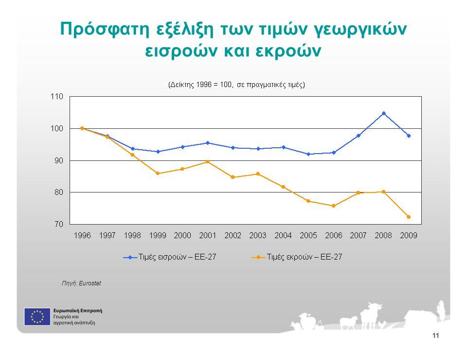 11 Πρόσφατη εξέλιξη των τιμών γεωργικών εισροών και εκροών Πηγή: Eurostat
