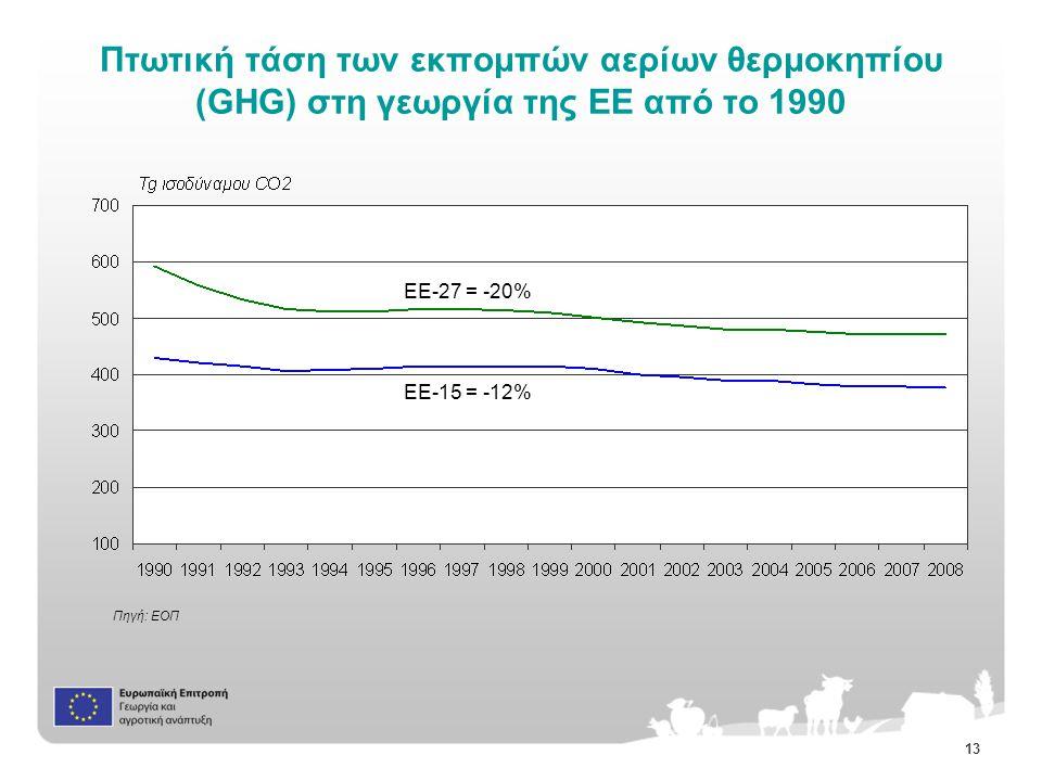 13 Πτωτική τάση των εκπομπών αερίων θερμοκηπίου (GHG) στη γεωργία της ΕΕ από το 1990 Πηγή: ΕΟΠ EE-27 = -20% EE-15 = -12%