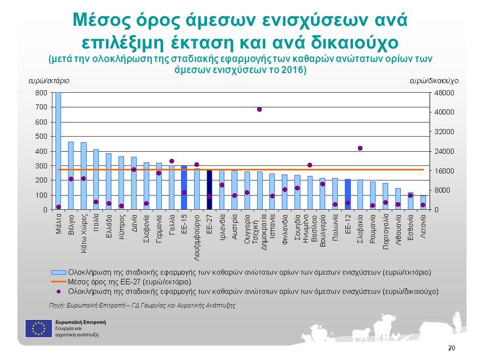 20 Μέσος όρος άμεσων ενισχύσεων ανά επιλέξιμη έκταση και ανά δικαιούχο (μετά την ολοκλήρωση της σταδιακής εφαρμογής των καθαρών ανώτατων ορίων των άμεσων ενισχύσεων το 2016) Πηγή: Ευρωπαϊκή Επιτροπή – ΓΔ Γεωργίας και Αγροτικής Ανάπτυξης
