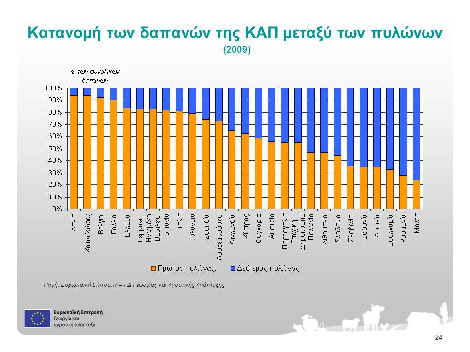 24 Πηγή: Ευρωπαϊκή Επιτροπή – ΓΔ Γεωργίας και Αγροτικής Ανάπτυξης Κατανομή των δαπανών της ΚΑΠ μεταξύ των πυλώνων (2009)