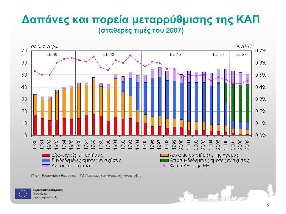 5 Δαπάνες και πορεία μεταρρύθμισης της ΚΑΠ (σταθερές τιμές του 2007) Πηγή: Ευρωπαϊκή Επιτροπή – ΓΔ Γεωργίας και Αγροτικής Ανάπτυξης EE-10EE-12EE-15EE-25EE-27