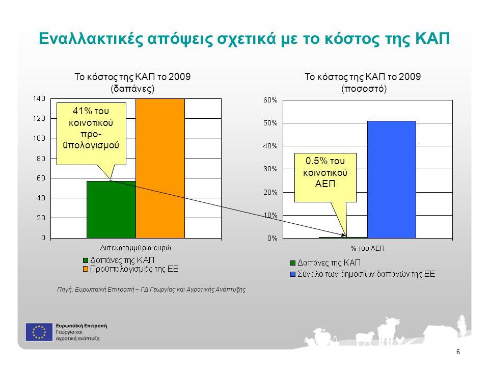 6 Εναλλακτικές απόψεις σχετικά με το κόστος της ΚAΠ Το κόστος της ΚΑΠ το 2009 (ποσοστό) Το κόστος της ΚΑΠ το 2009 (δαπάνες) 0.5% του κοινοτικού ΑΕΠ 41% του κοινοτικού προ- ϋπολογισμού Πηγή: Ευρωπαϊκή Επιτροπή – ΓΔ Γεωργίας και Αγροτικής Ανάπτυξης